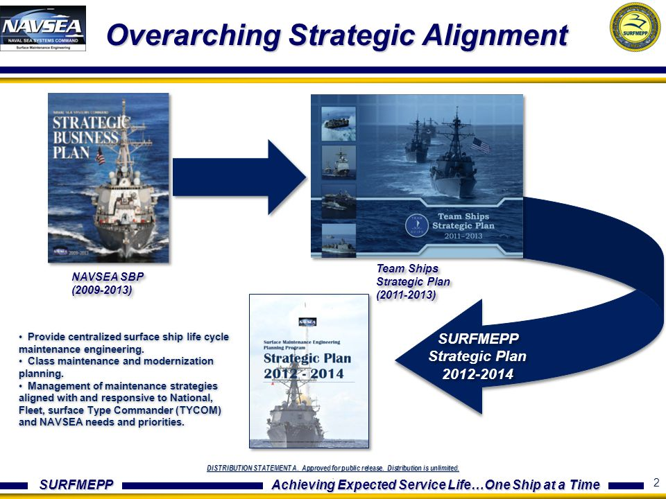 Overarching Strategic Alignment