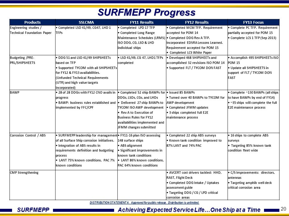 4/1/2017 SURFMEPP Progress. Products. SSLCMA. FY11 Results. FY12 Results. FY13 Focus. Engineering studies / Technical Foundation Paper.