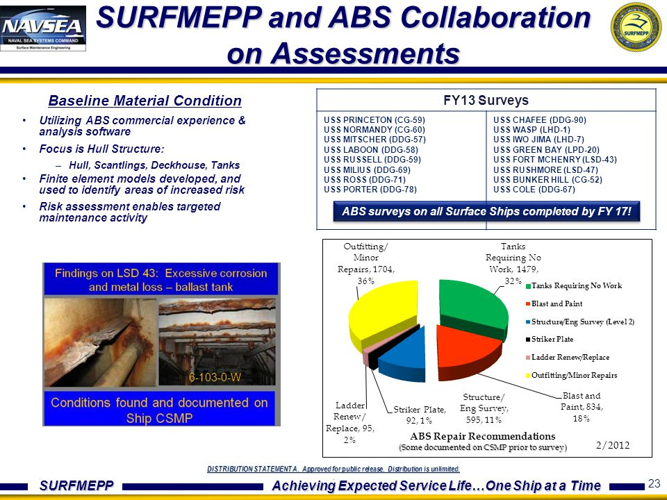 SURFMEPP and ABS Collaboration on Assessments