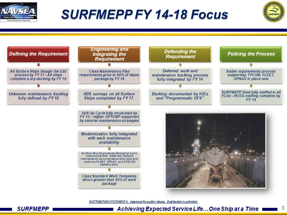 SURFMEPP FY 14-18 Focus Defining the Requirement