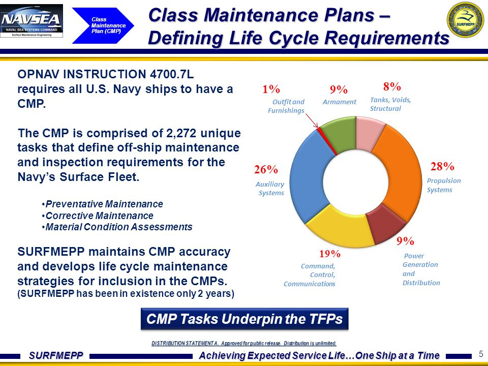 Class Maintenance Plans – Defining Life Cycle Requirements