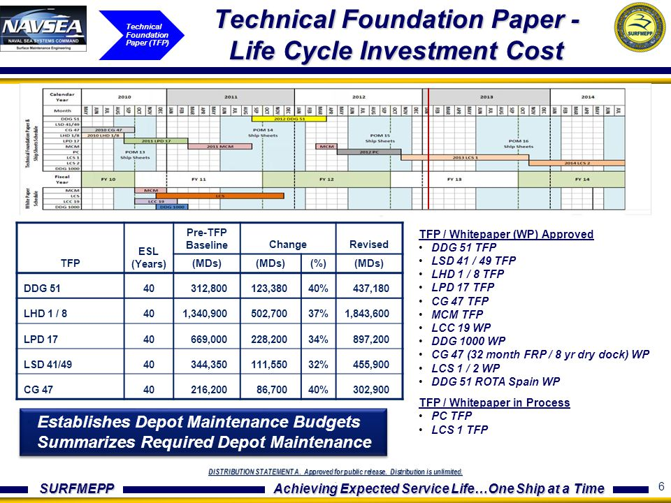 Technical Foundation Paper - Life Cycle Investment Cost