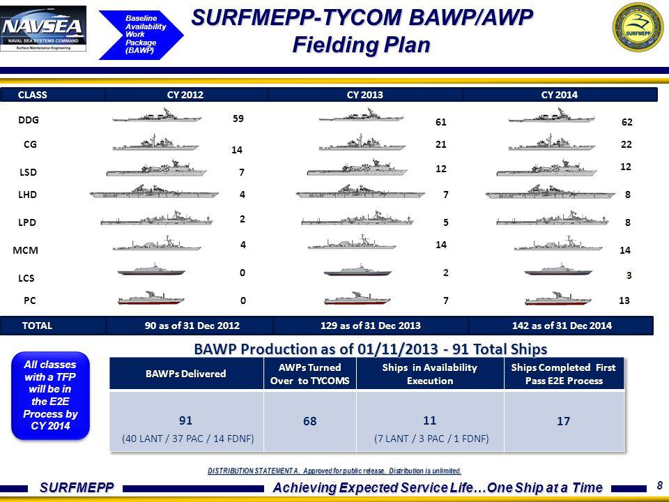 SURFMEPP-TYCOM BAWP/AWP Fielding Plan
