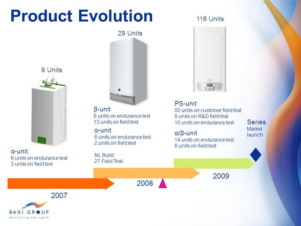 Product Evolution 2009 2008 2007 116 Units 29 Units 9 Units PS-unit