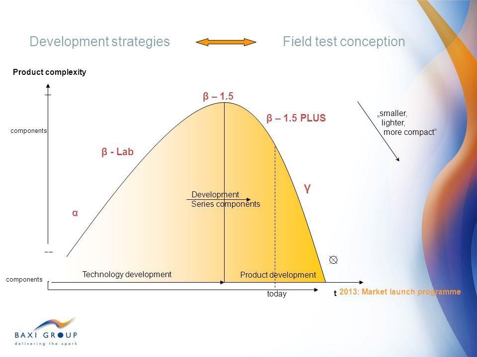 Development strategies Field test conception
