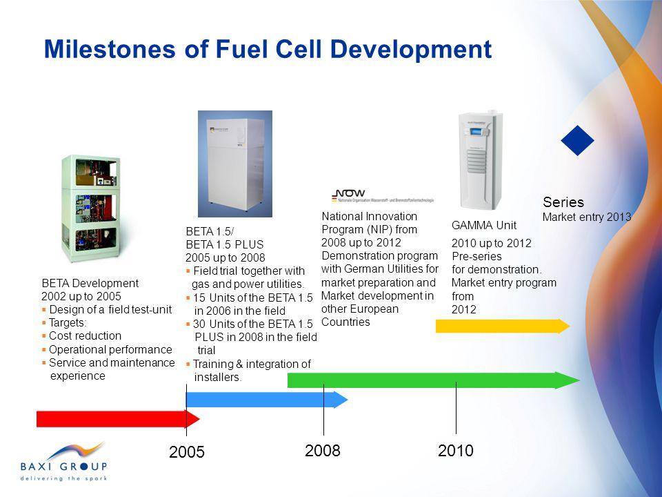 Milestones of Fuel Cell Development
