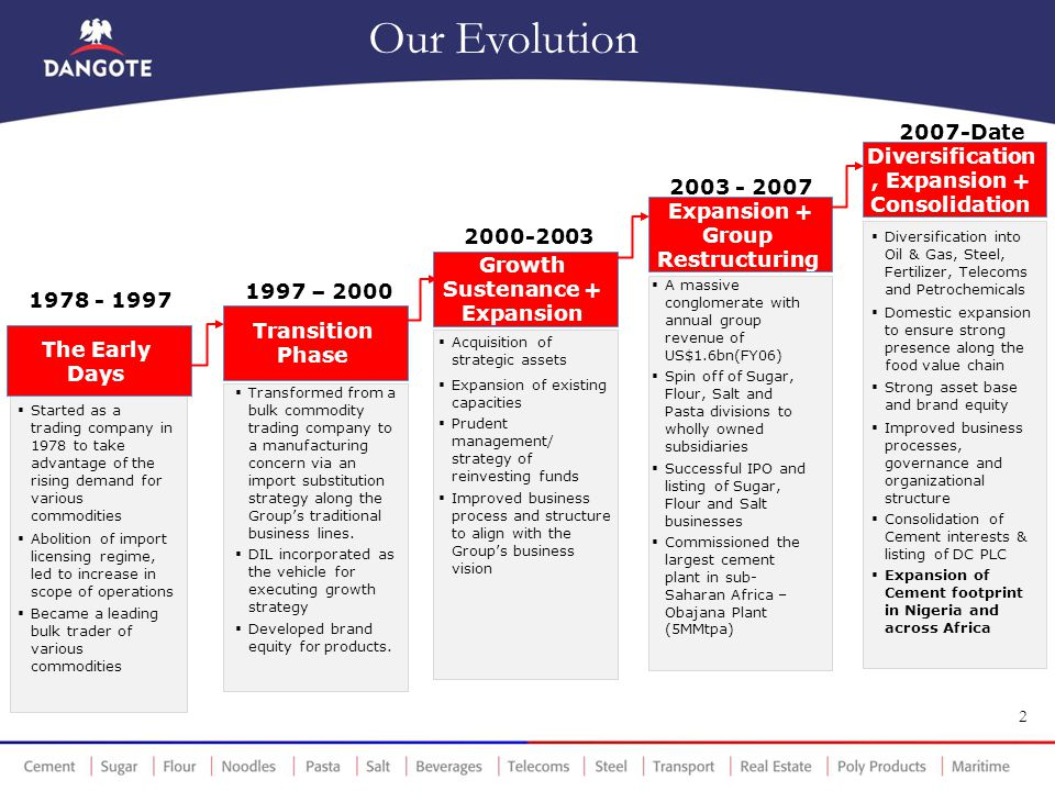 Our Evolution 2007-Date Diversification, Expansion + Consolidation