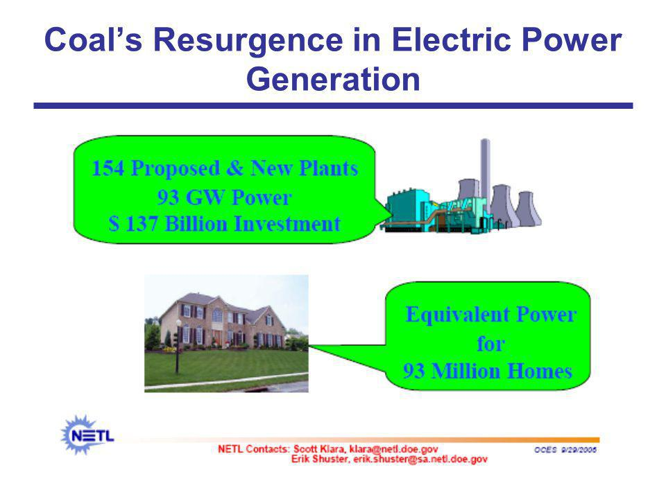 Coal's Resurgence in Electric Power Generation