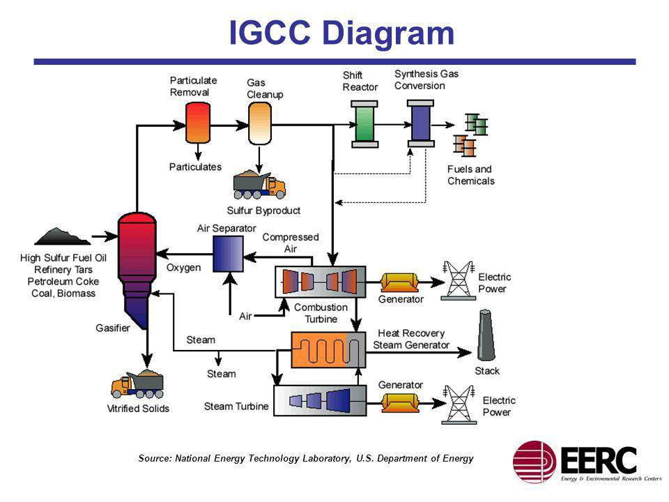 IGCC Diagram Source: National Energy Technology Laboratory, U.S. Department of Energy