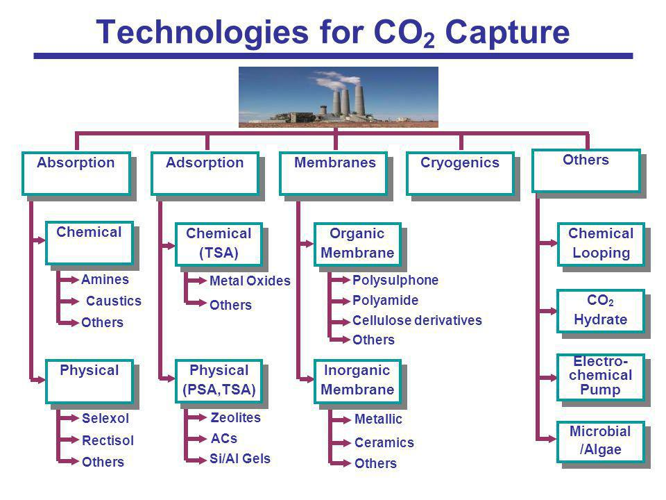 Technologies for CO2 Capture