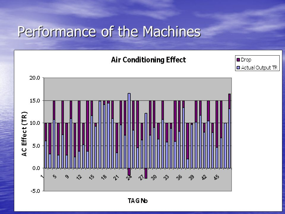 Performance of the Machines