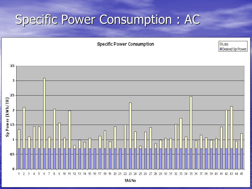 Specific Power Consumption : AC