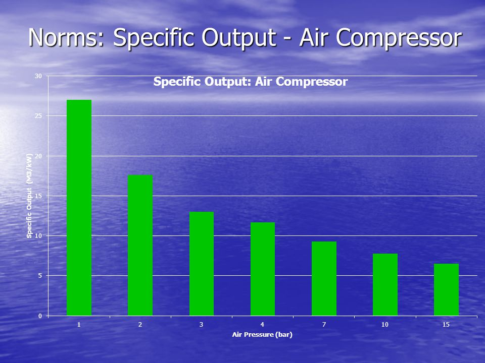 Norms: Specific Output - Air Compressor
