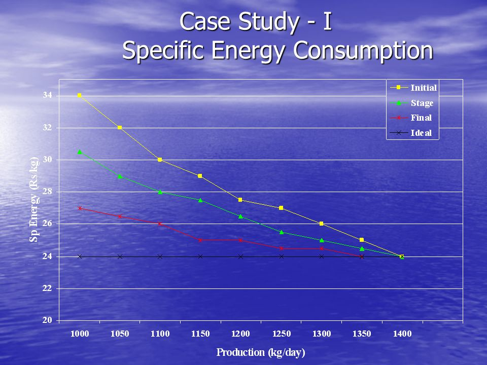 Case Study - I Specific Energy Consumption
