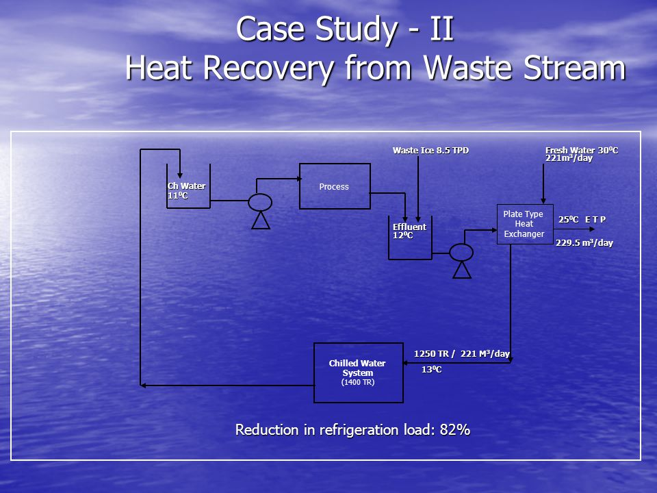 Case Study - II Heat Recovery from Waste Stream