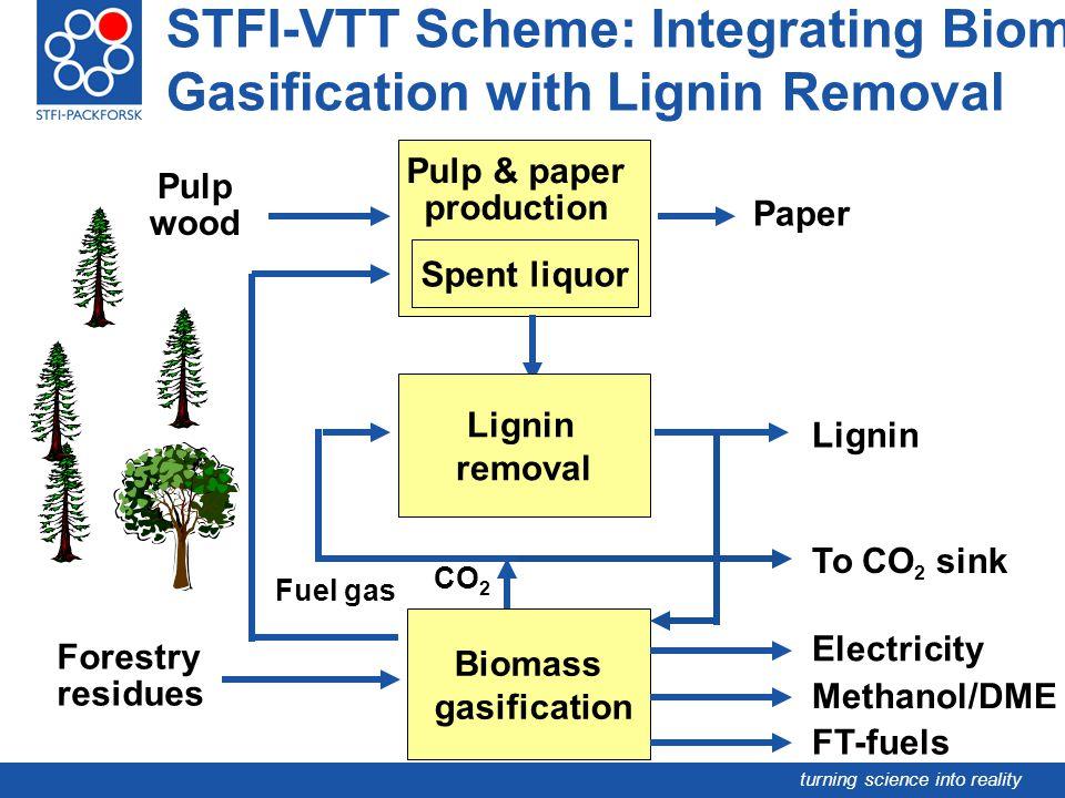 STFI-VTT Scheme: Integrating Biomass Gasification with Lignin Removal