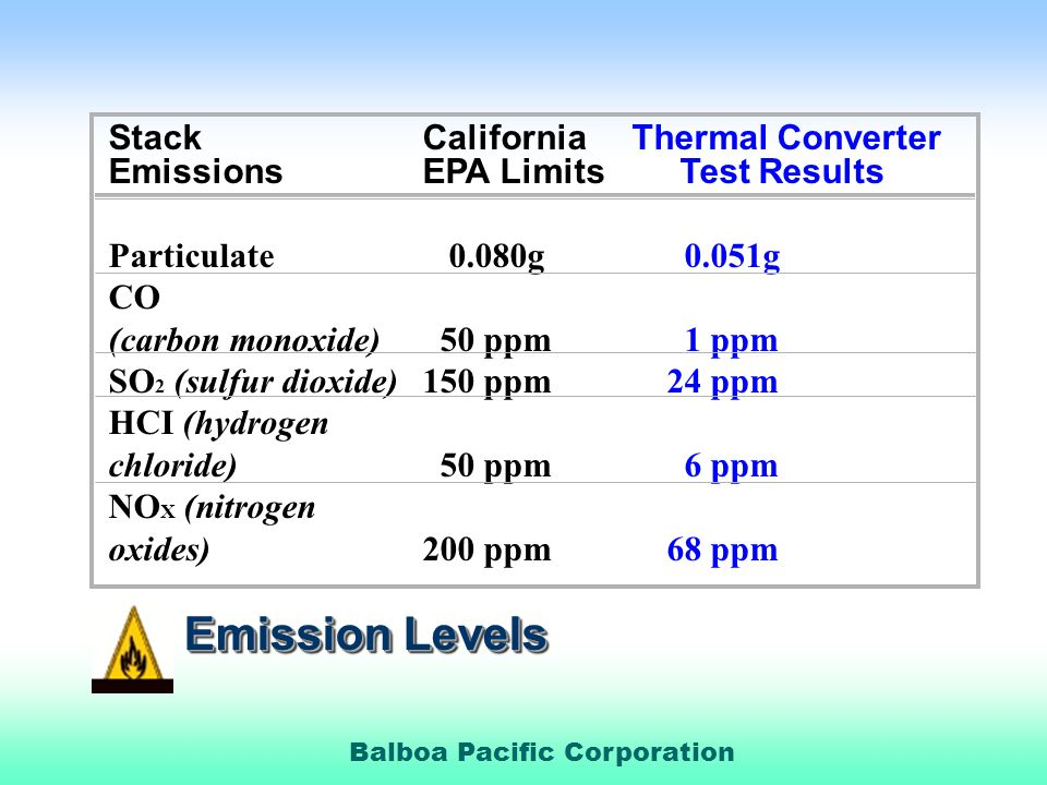 Emission Levels Stack California Thermal Converter
