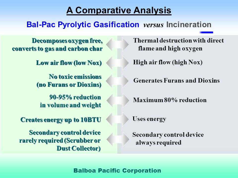A Comparative Analysis