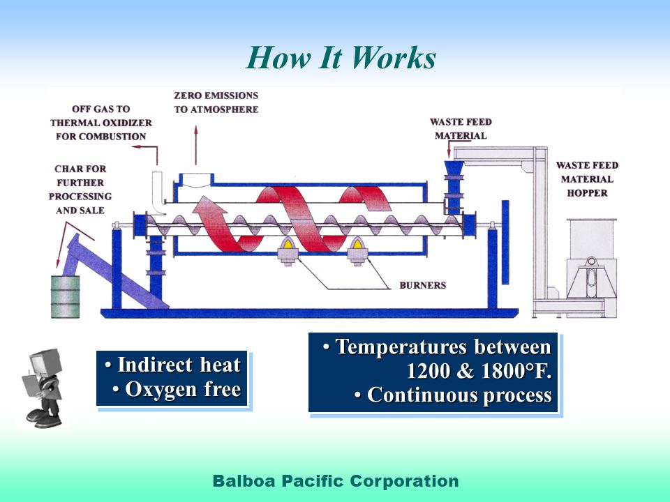 How It Works Temperatures between 1200 & 1800°F. Indirect heat