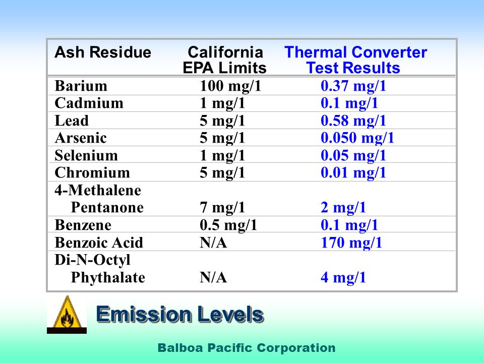 Emission Levels Ash Residue California Thermal Converter