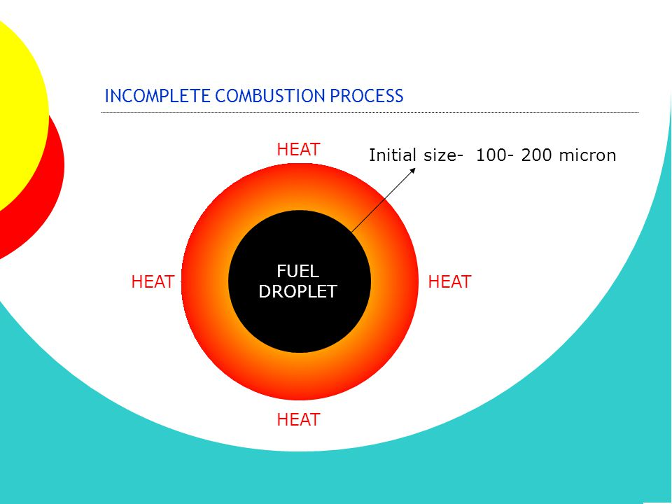 INCOMPLETE COMBUSTION PROCESS
