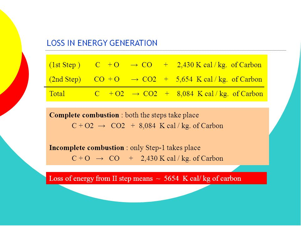 LOSS IN ENERGY GENERATION