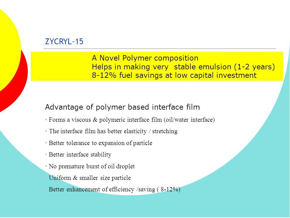 ZYCRYL-15 A Novel Polymer composition