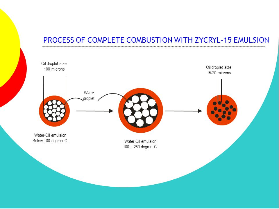 PROCESS OF COMPLETE COMBUSTION WITH ZYCRYL-15 EMULSION