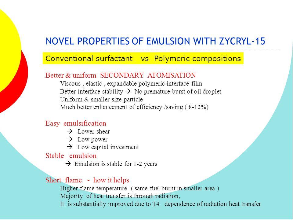 NOVEL PROPERTIES OF EMULSION WITH ZYCRYL-15