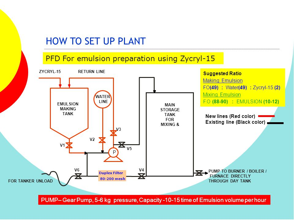 HOW TO SET UP PLANT PFD For emulsion preparation using Zycryl-15