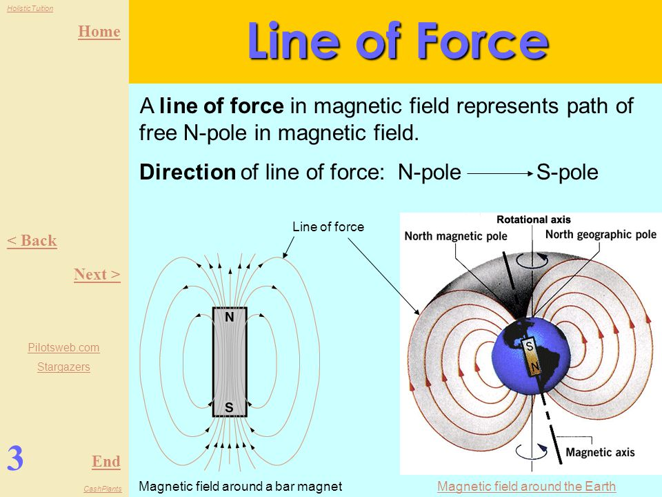 Line of Force A line of force in magnetic field represents path of free N-pole in magnetic field. Direction of line of force: N-pole S-pole.