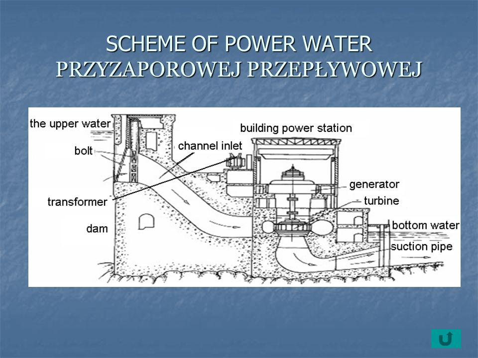 SCHEME OF POWER WATER PRZYZAPOROWEJ PRZEPŁYWOWEJ