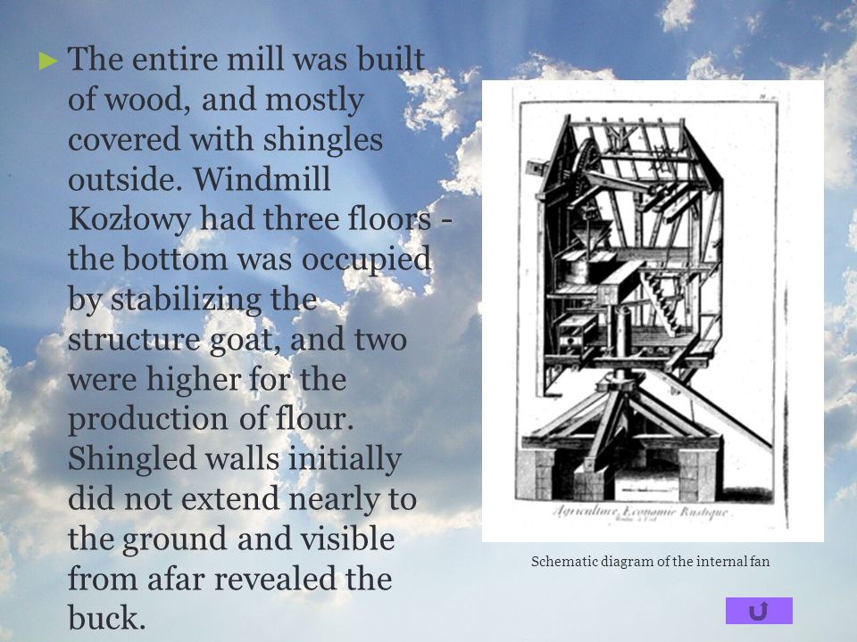 The entire mill was built of wood, and mostly covered with shingles outside. Windmill Kozłowy had three floors - the bottom was occupied by stabilizing the structure goat, and two were higher for the production of flour. Shingled walls initially did not extend nearly to the ground and visible from afar revealed the buck.