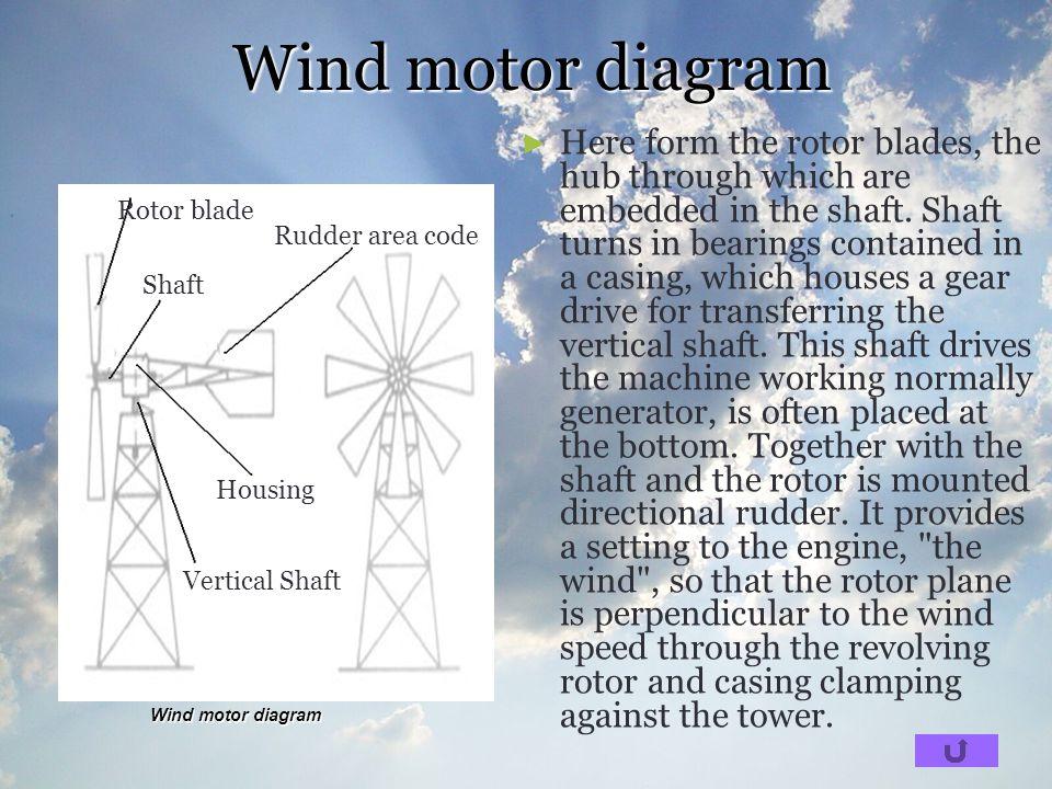 Wind motor diagram
