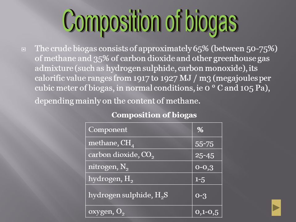 Composition of biogas