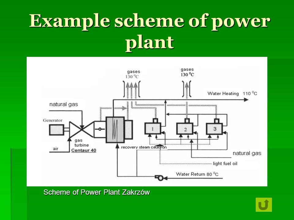 Example scheme of power plant