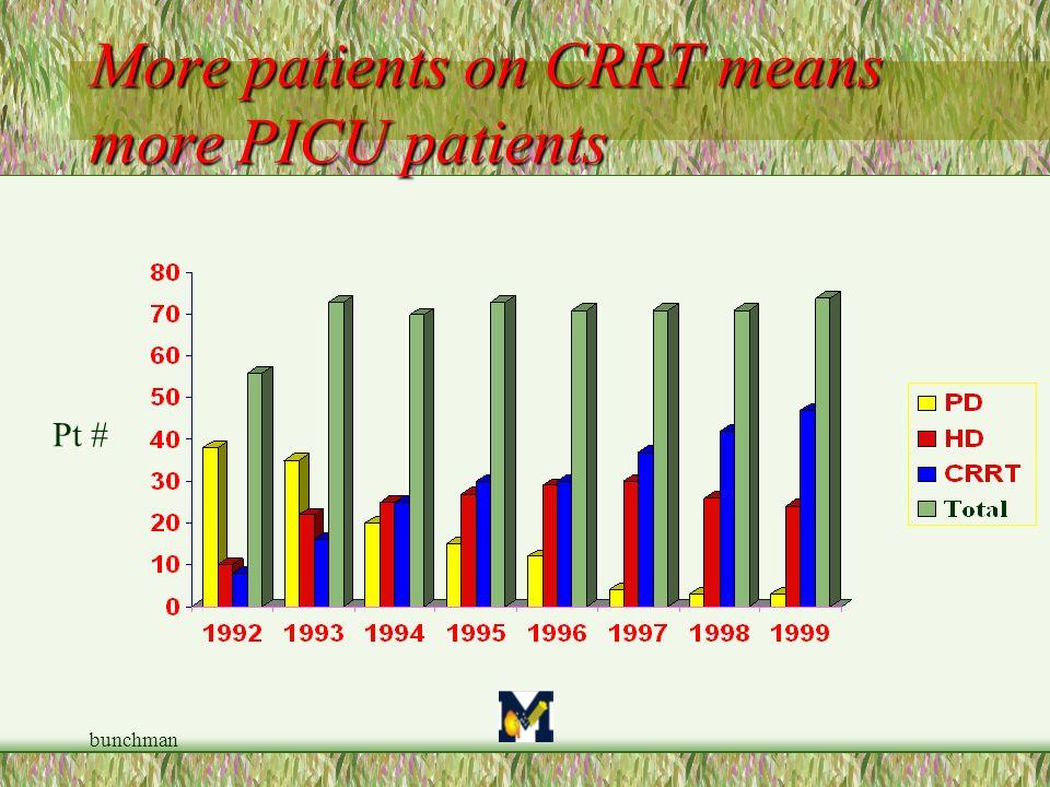 More patients on CRRT means more PICU patients