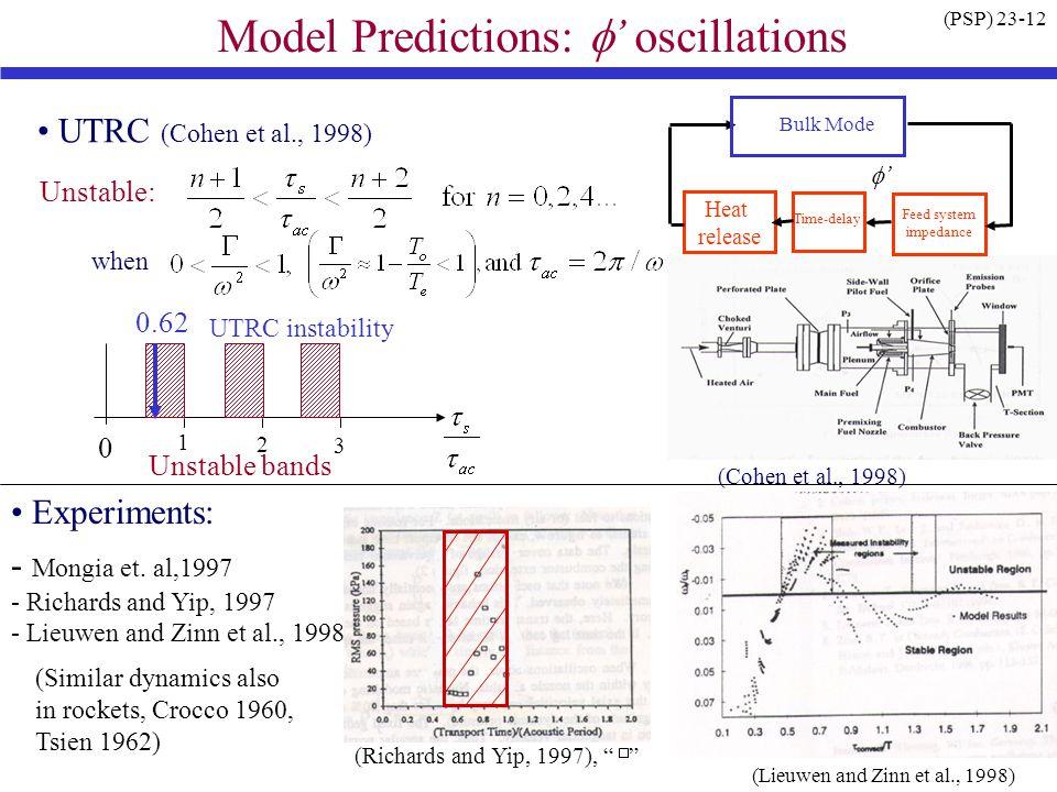 Model Predictions: f' oscillations