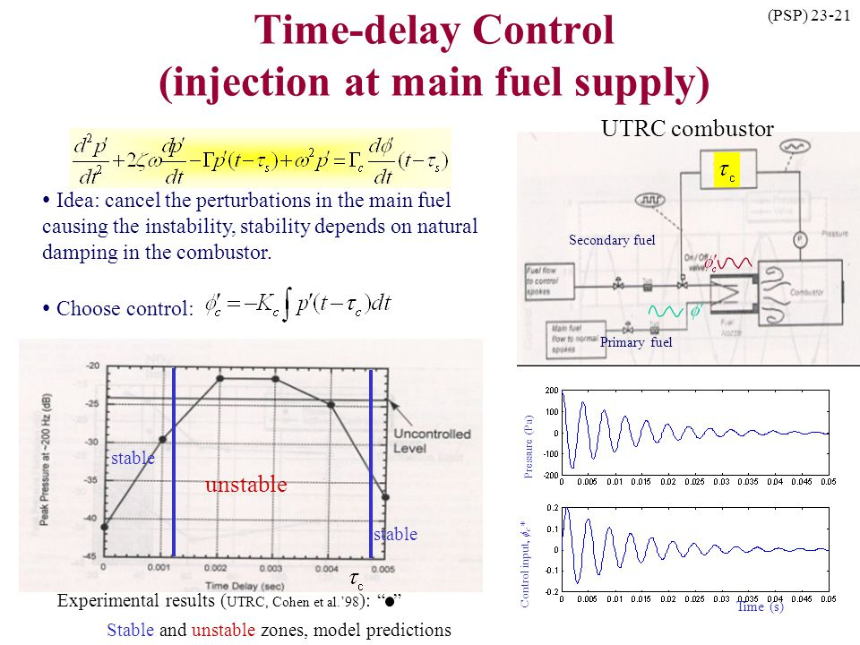 Time-delay Control (injection at main fuel supply)
