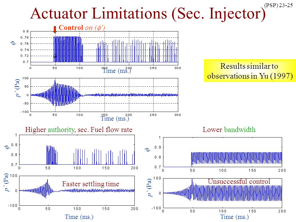 Actuator Limitations (Sec. Injector)