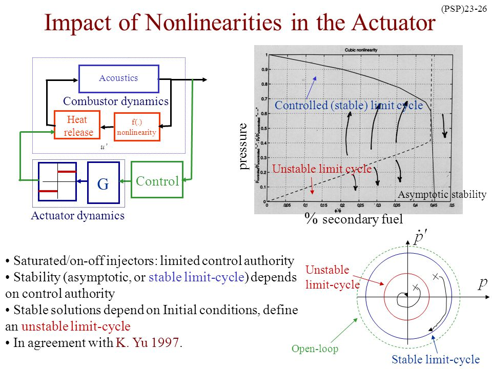 Impact of Nonlinearities in the Actuator