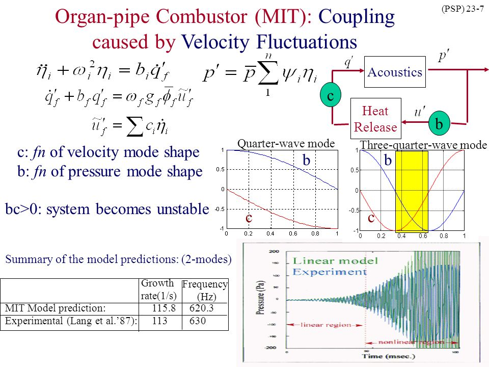 Organ-pipe Combustor (MIT): Coupling caused by Velocity Fluctuations