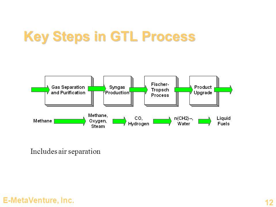 Key Steps in GTL Process