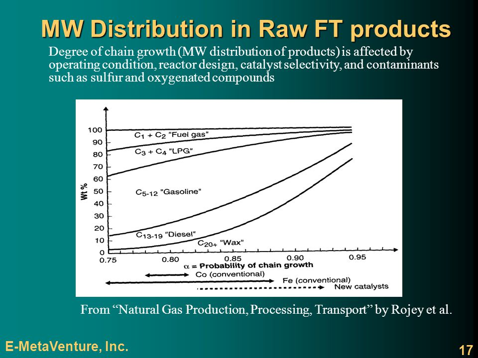 MW Distribution in Raw FT products