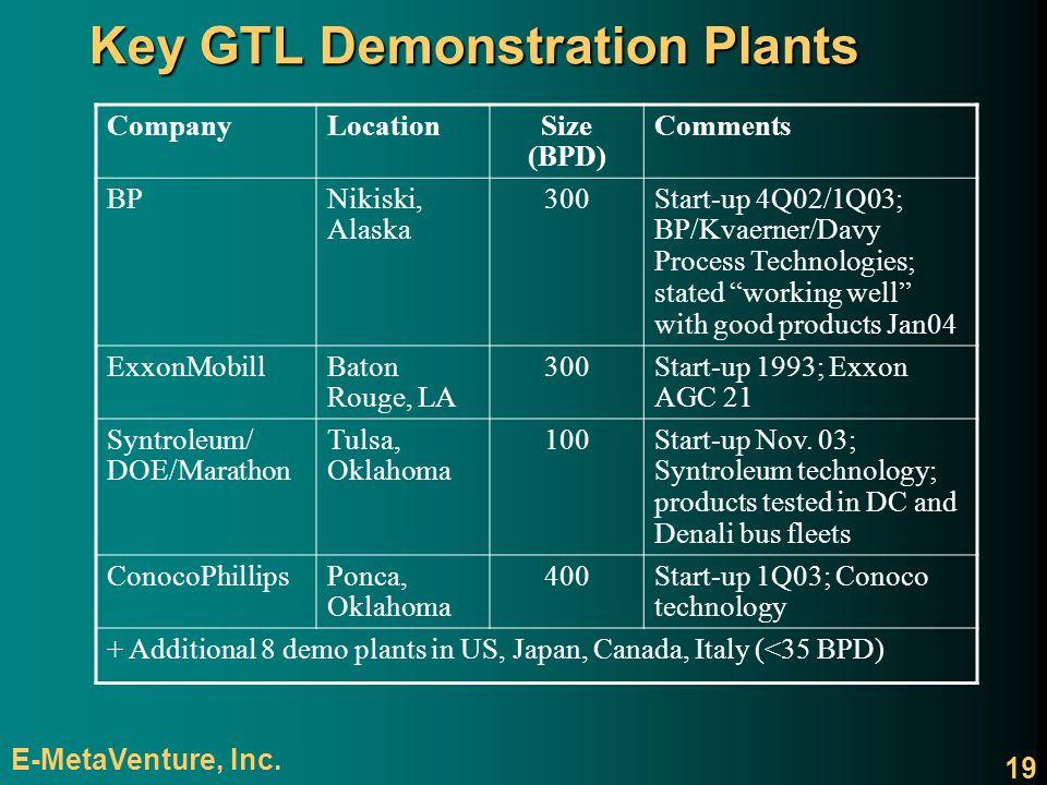 Key GTL Demonstration Plants
