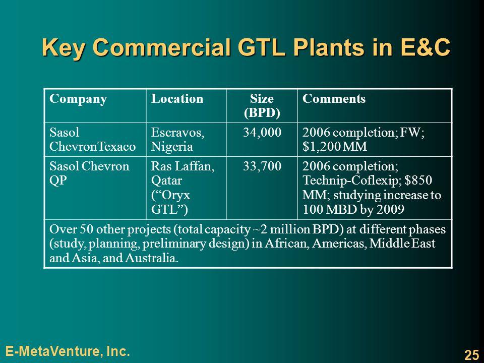 Key Commercial GTL Plants in E&C