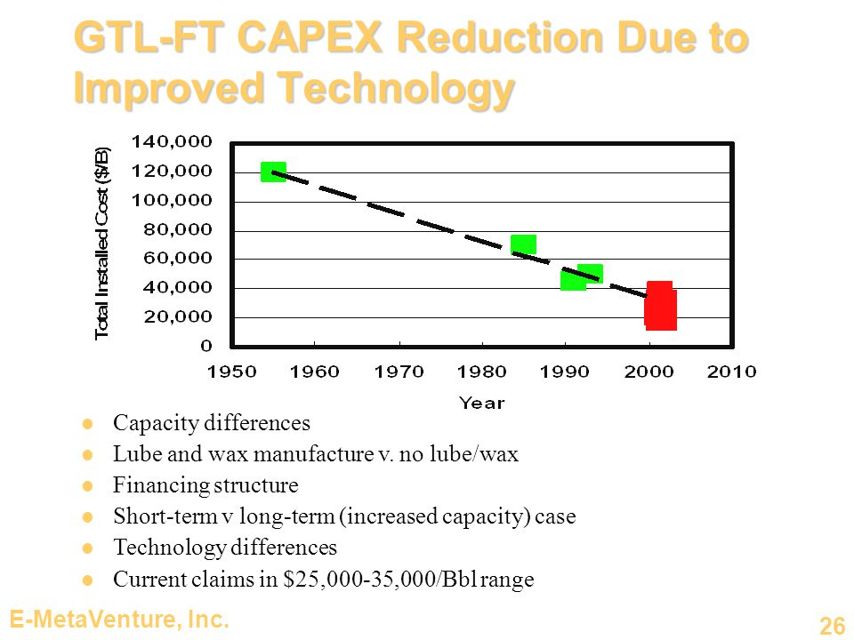 GTL-FT CAPEX Reduction Due to Improved Technology