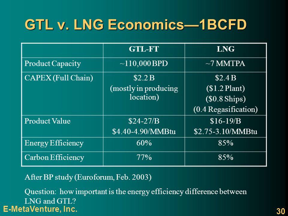 GTL v. LNG Economics—1BCFD