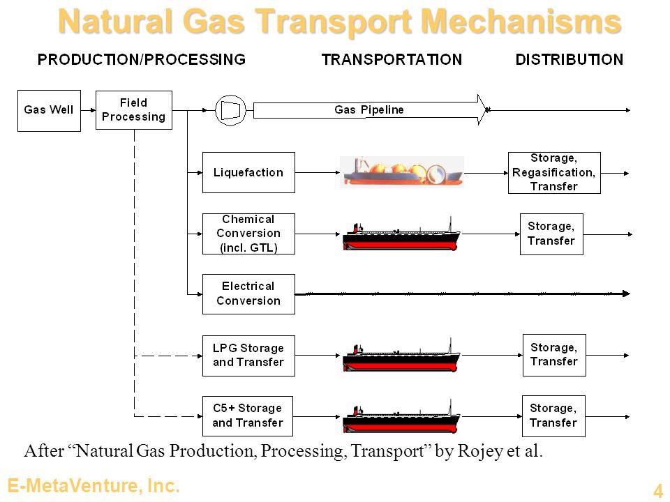 Natural Gas Transport Mechanisms