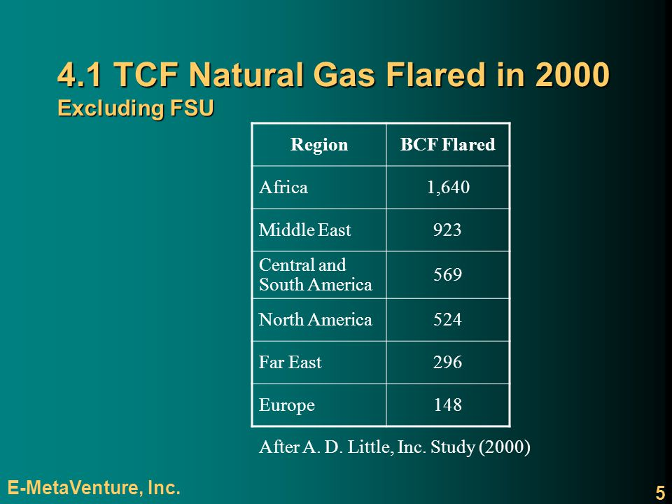 4.1 TCF Natural Gas Flared in 2000 Excluding FSU